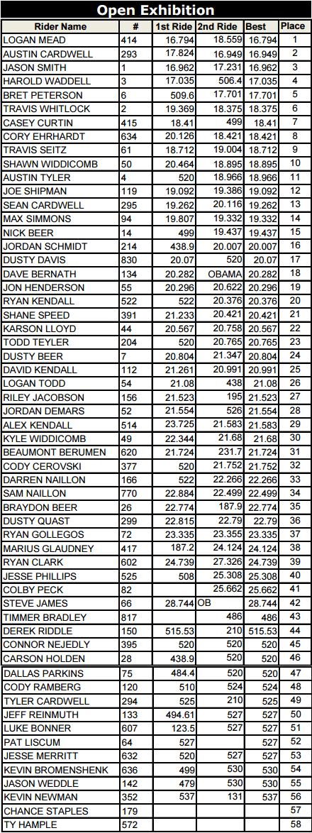 Columbus 2015 Open Class Results